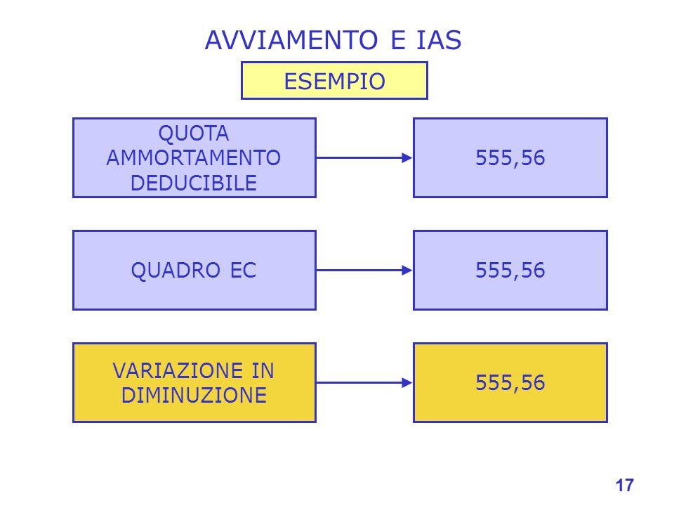 AVVIAMENTO E IAS ESEMPIO QUOTA AMMORTAMENTO DEDUCIBILE 555,56
