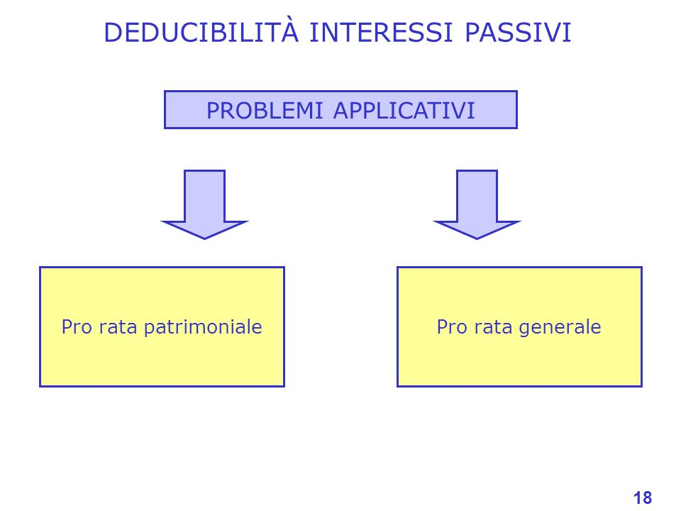 DEDUCIBILITÀ INTERESSI PASSIVI