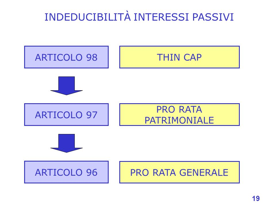 INDEDUCIBILITÀ INTERESSI PASSIVI