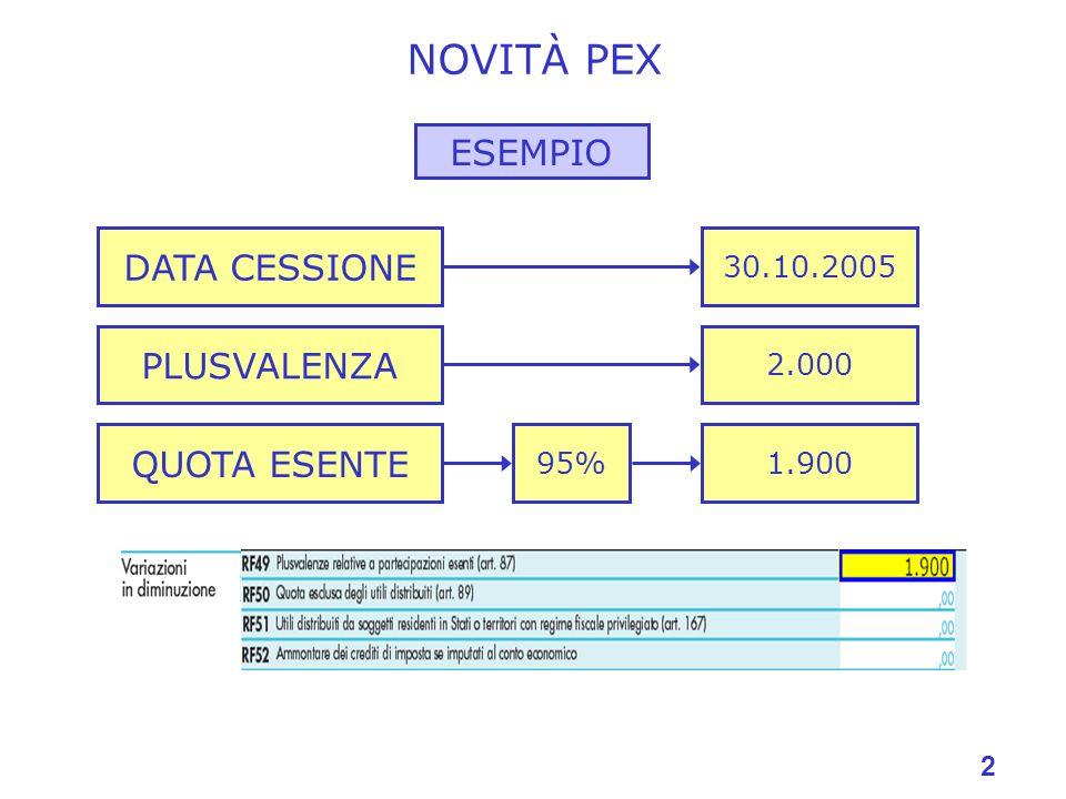 NOVITÀ PEX ESEMPIO DATA CESSIONE PLUSVALENZA QUOTA ESENTE 30.10.2005
