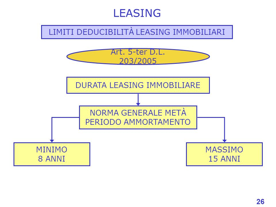 LEASING LIMITI DEDUCIBILITÀ LEASING IMMOBILIARI