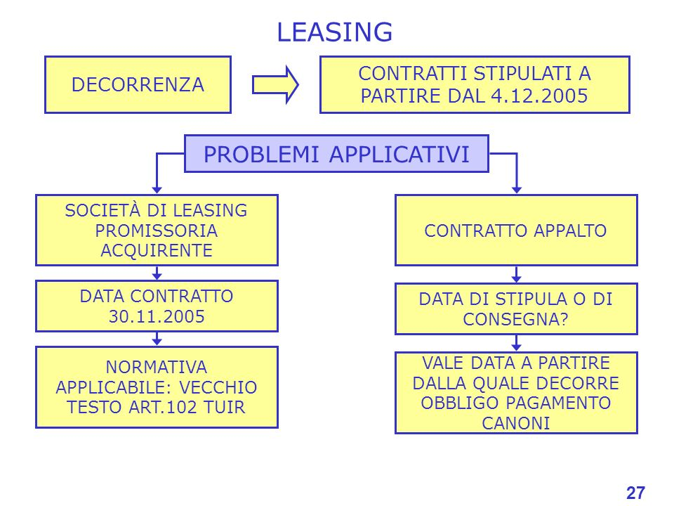LEASING PROBLEMI APPLICATIVI
