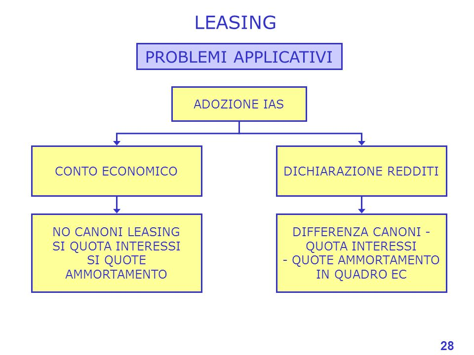 LEASING PROBLEMI APPLICATIVI 28 28 ADOZIONE IAS CONTO ECONOMICO