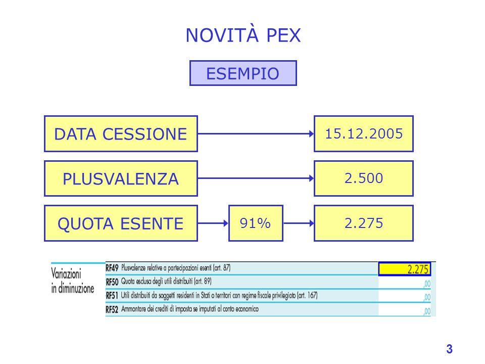 NOVITÀ PEX ESEMPIO DATA CESSIONE PLUSVALENZA QUOTA ESENTE 15.12.2005
