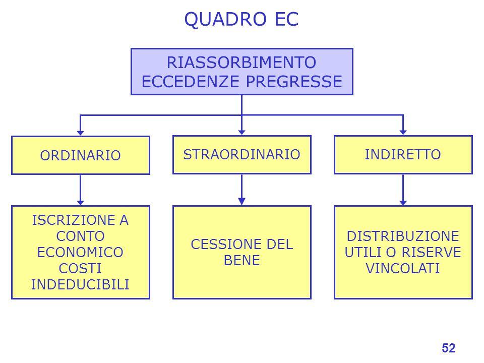 QUADRO EC RIASSORBIMENTO ECCEDENZE PREGRESSE ORDINARIO STRAORDINARIO