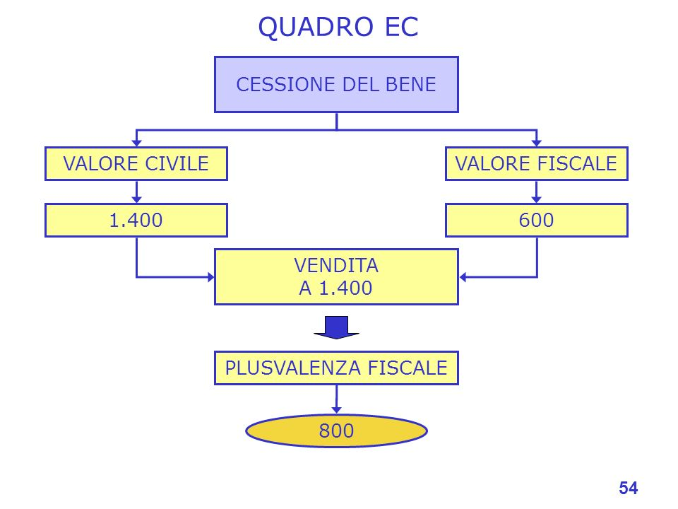 QUADRO EC CESSIONE DEL BENE VALORE CIVILE VALORE FISCALE 1.400 600