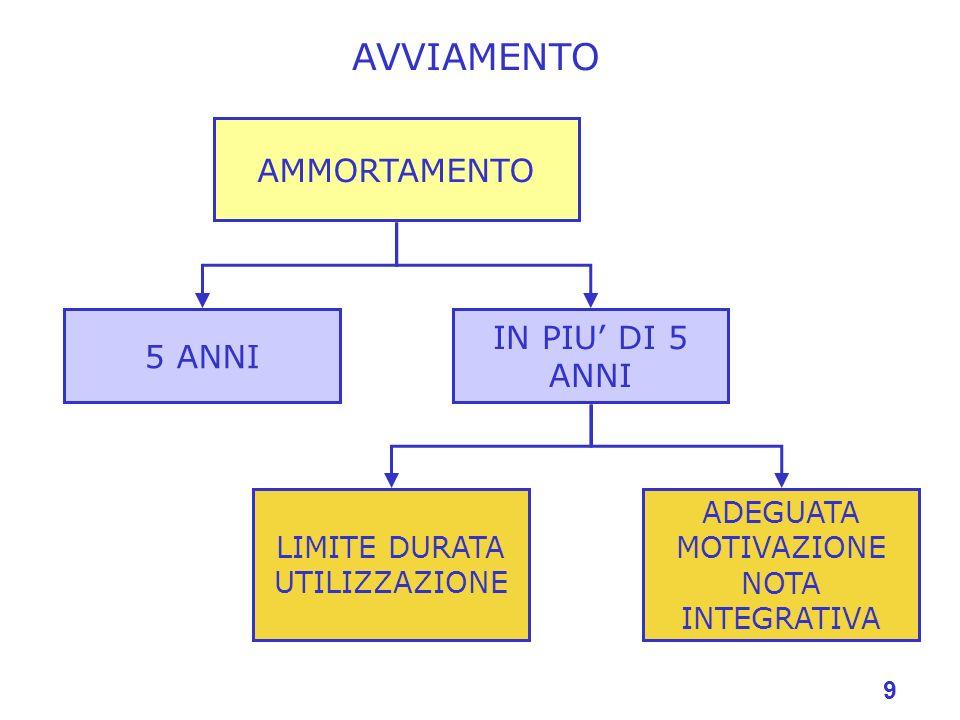 AVVIAMENTO AMMORTAMENTO IN PIU' DI 5 ANNI 5 ANNI