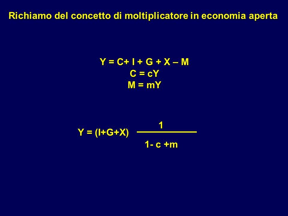 Richiamo del concetto di moltiplicatore in economia aperta
