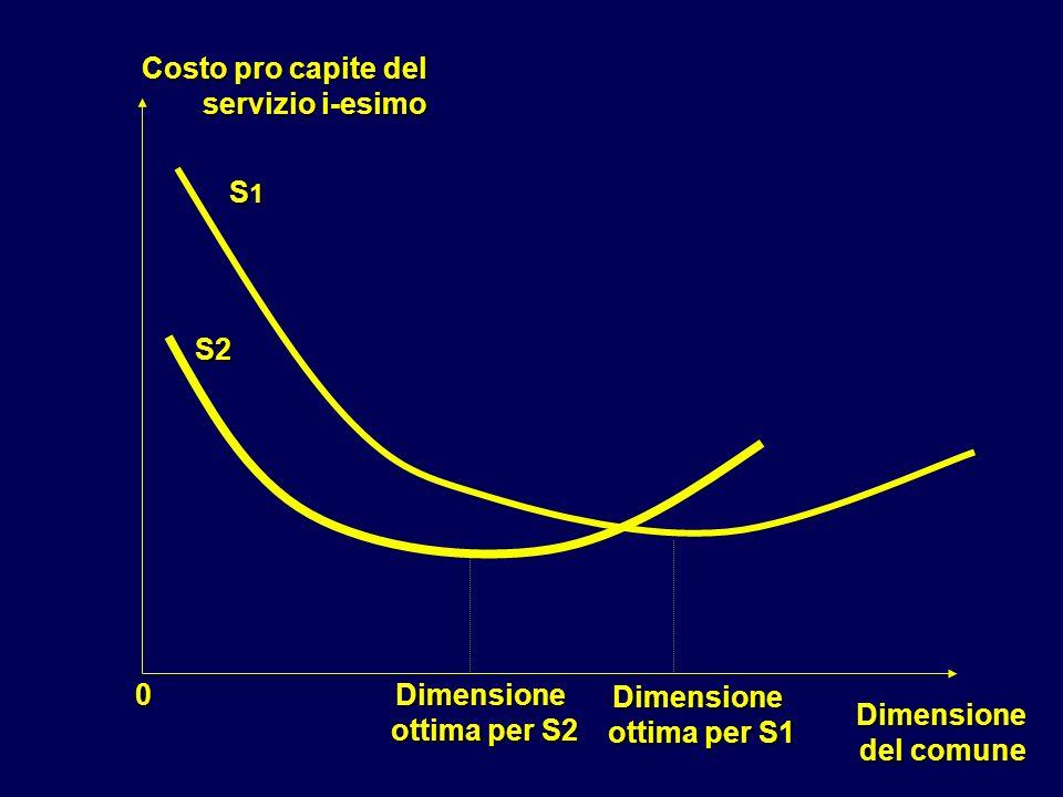 Costo pro capite del servizio i-esimo. S1. S2. Dimensione. ottima per S2. Dimensione. ottima per S1.