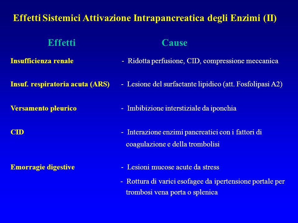 Effetti Sistemici Attivazione Intrapancreatica degli Enzimi (II)
