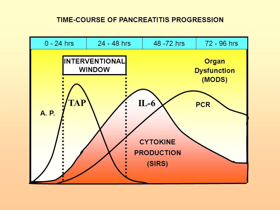 TIME-COURSE OF PANCREATITIS PROGRESSION