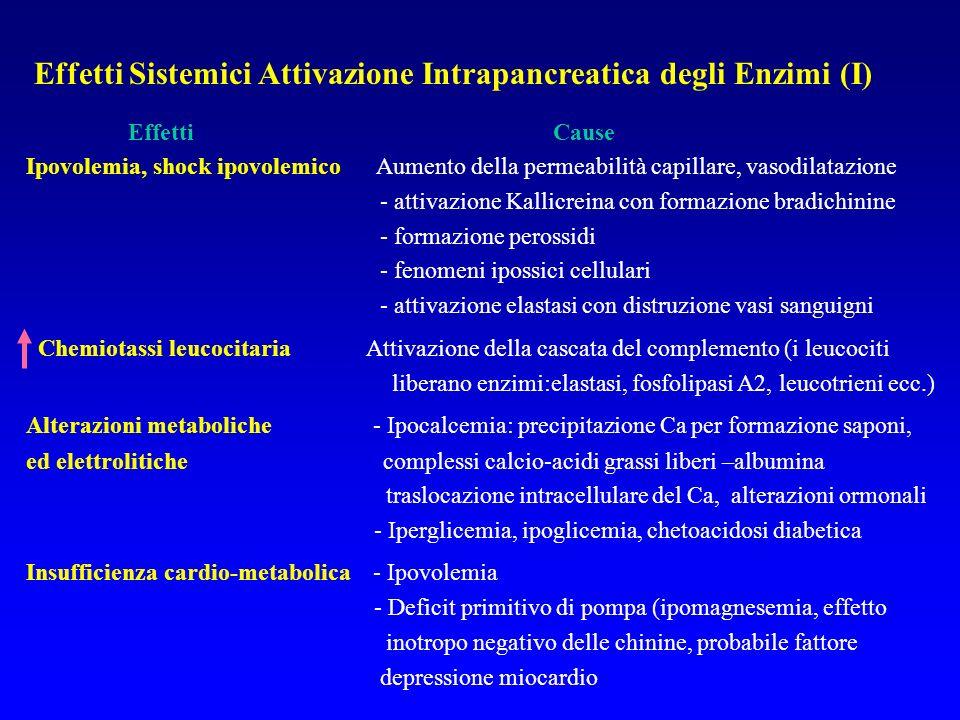 Effetti Sistemici Attivazione Intrapancreatica degli Enzimi (I)