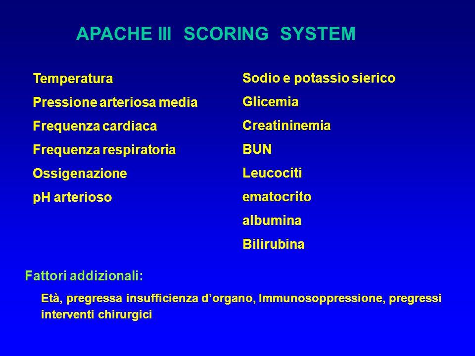 APACHE III SCORING SYSTEM