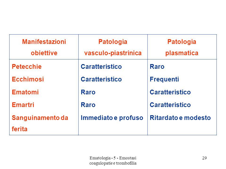 Manifestazioni obiettive Patologia vasculo-piastrinica