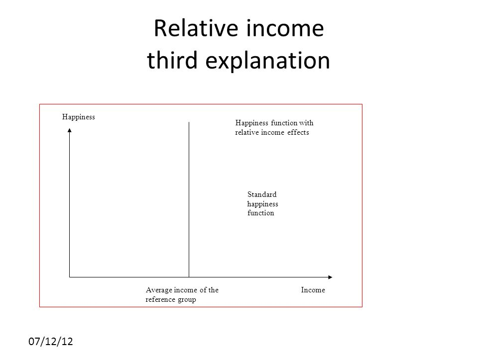Relative income third explanation