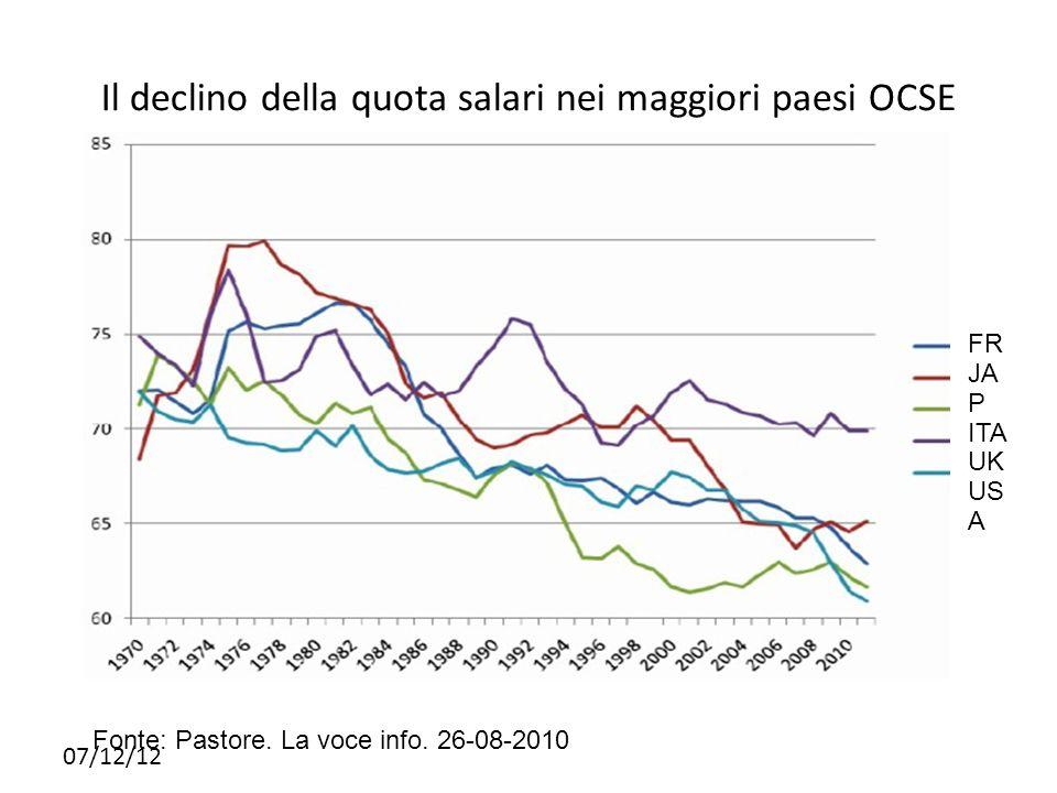 Il declino della quota salari nei maggiori paesi OCSE