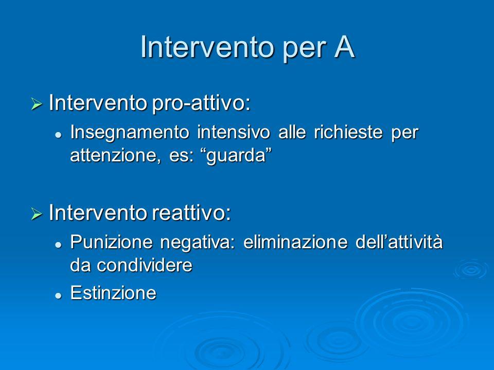Intervento per A Intervento pro-attivo: Intervento reattivo: