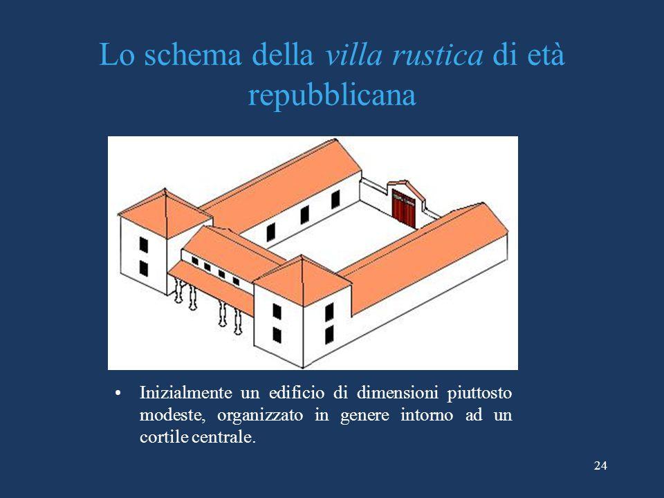 Lo schema della villa rustica di età repubblicana