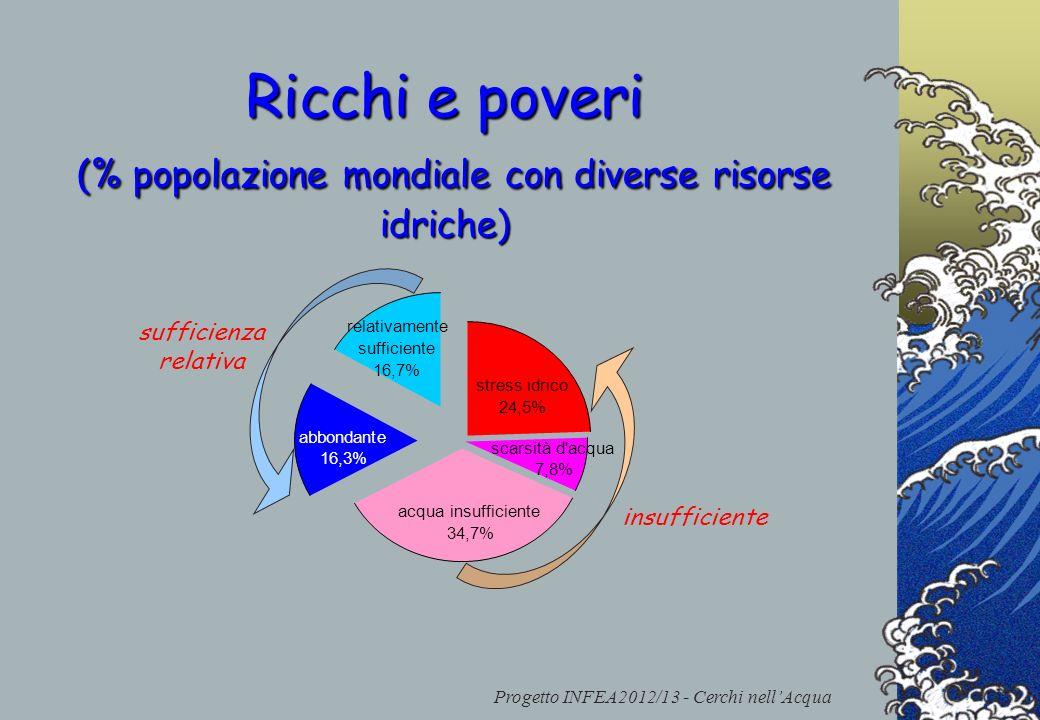 Ricchi e poveri (% popolazione mondiale con diverse risorse idriche)