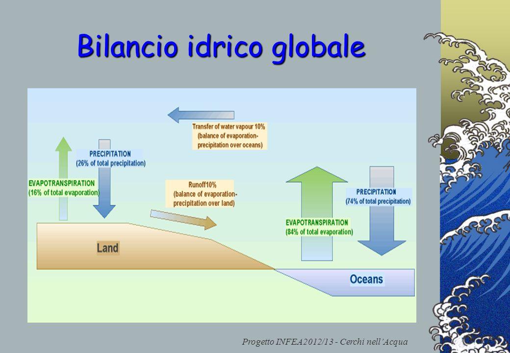 Bilancio idrico globale