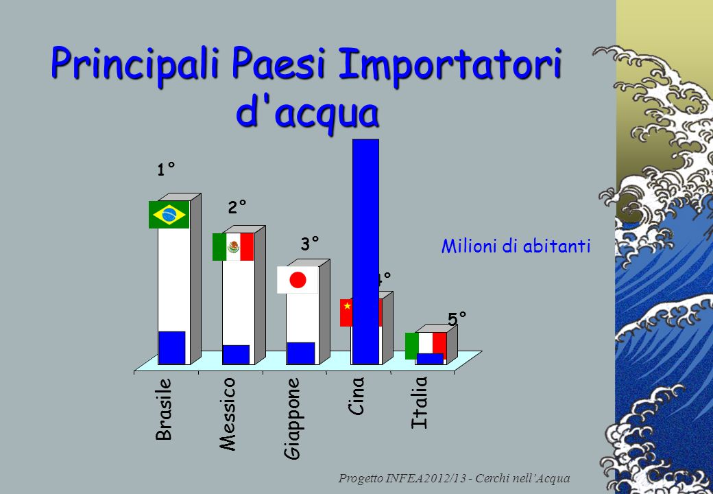Principali Paesi Importatori d acqua