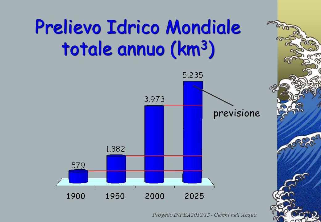 Prelievo Idrico Mondiale totale annuo (km3)