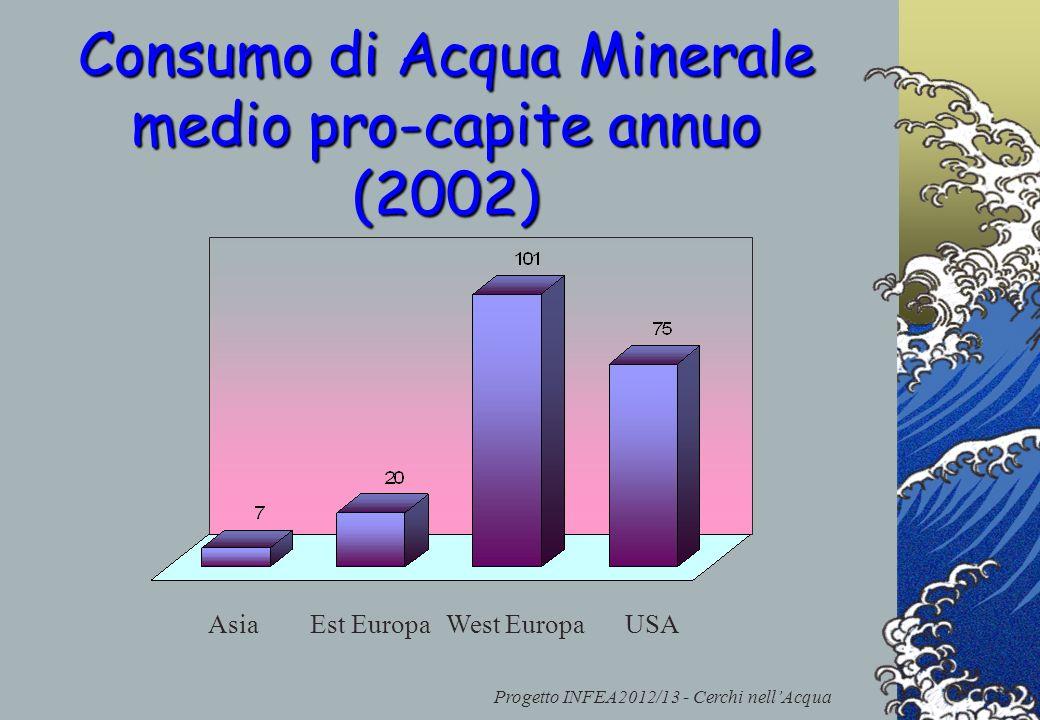 Consumo di Acqua Minerale medio pro-capite annuo (2002)