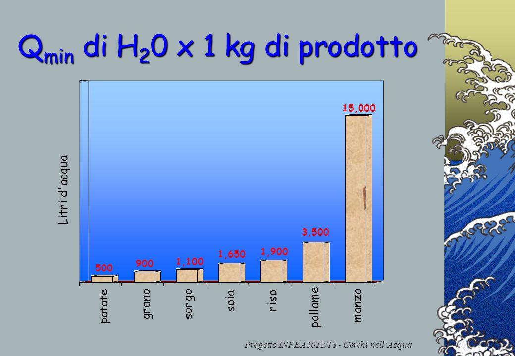 Qmin di H20 x 1 kg di prodotto