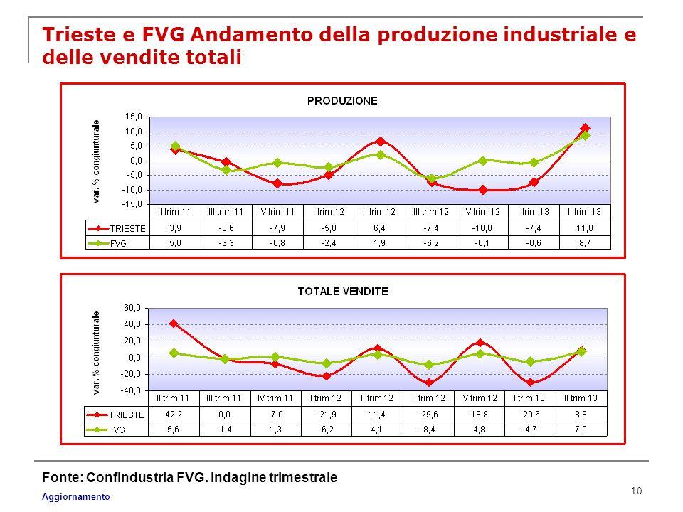 Trieste e FVG Andamento della produzione industriale e delle vendite totali
