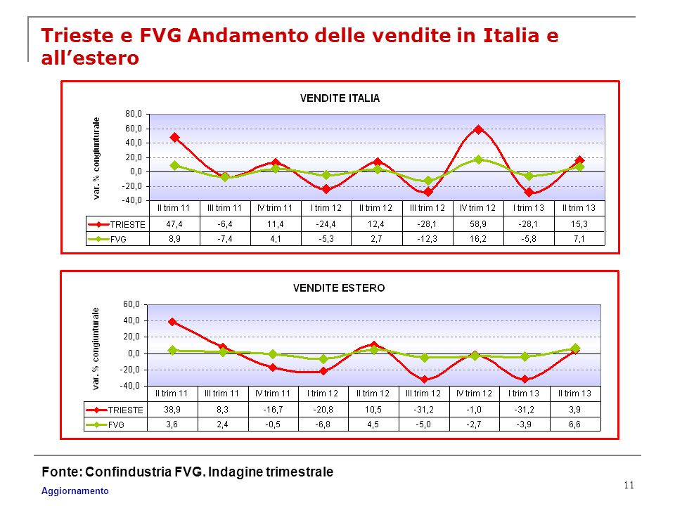 Trieste e FVG Andamento delle vendite in Italia e all'estero
