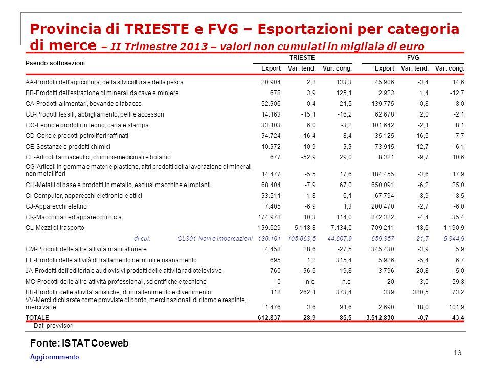 Provincia di TRIESTE e FVG – Esportazioni per categoria di merce – II Trimestre 2013 – valori non cumulati in migliaia di euro