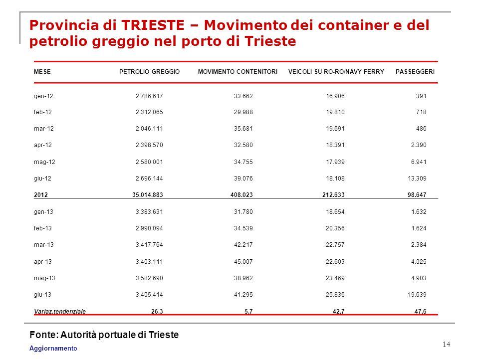 MOVIMENTO CONTENITORI VEICOLI SU RO-RO/NAVY FERRY