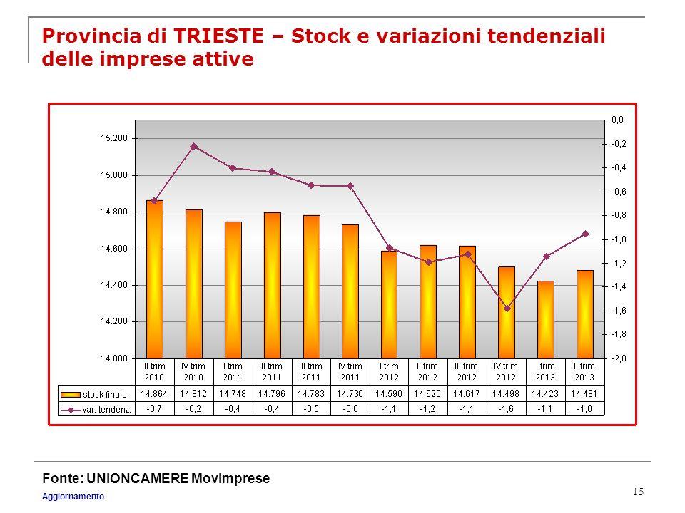 Provincia di TRIESTE – Stock e variazioni tendenziali delle imprese attive