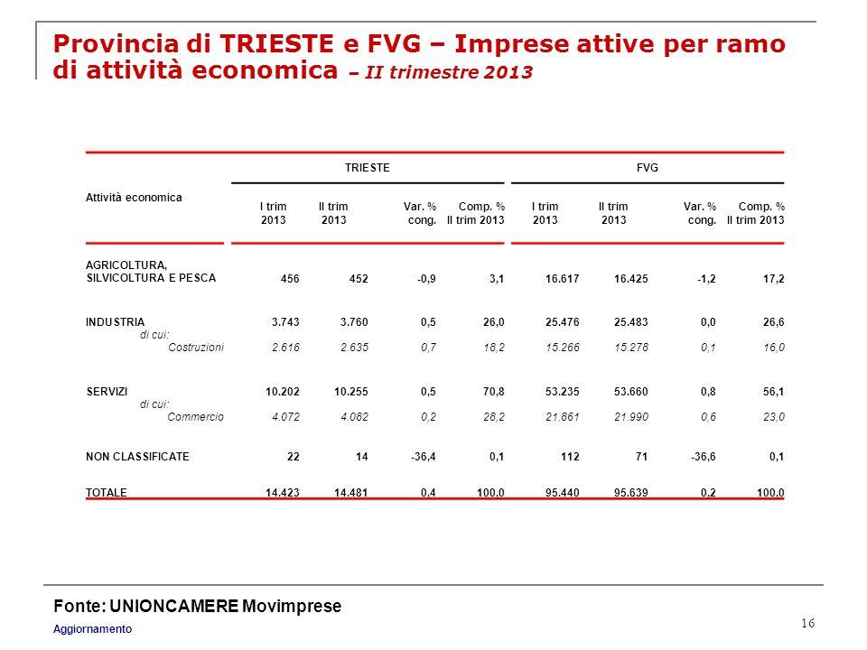 Provincia di TRIESTE e FVG – Imprese attive per ramo di attività economica – II trimestre 2013