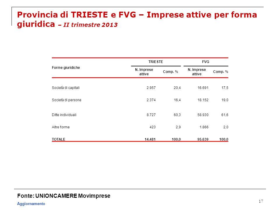 Provincia di TRIESTE e FVG – Imprese attive per forma giuridica – II trimestre 2013