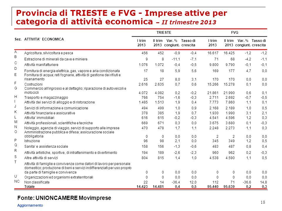 Provincia di TRIESTE e FVG - Imprese attive per categoria di attività economica – II trimestre 2013
