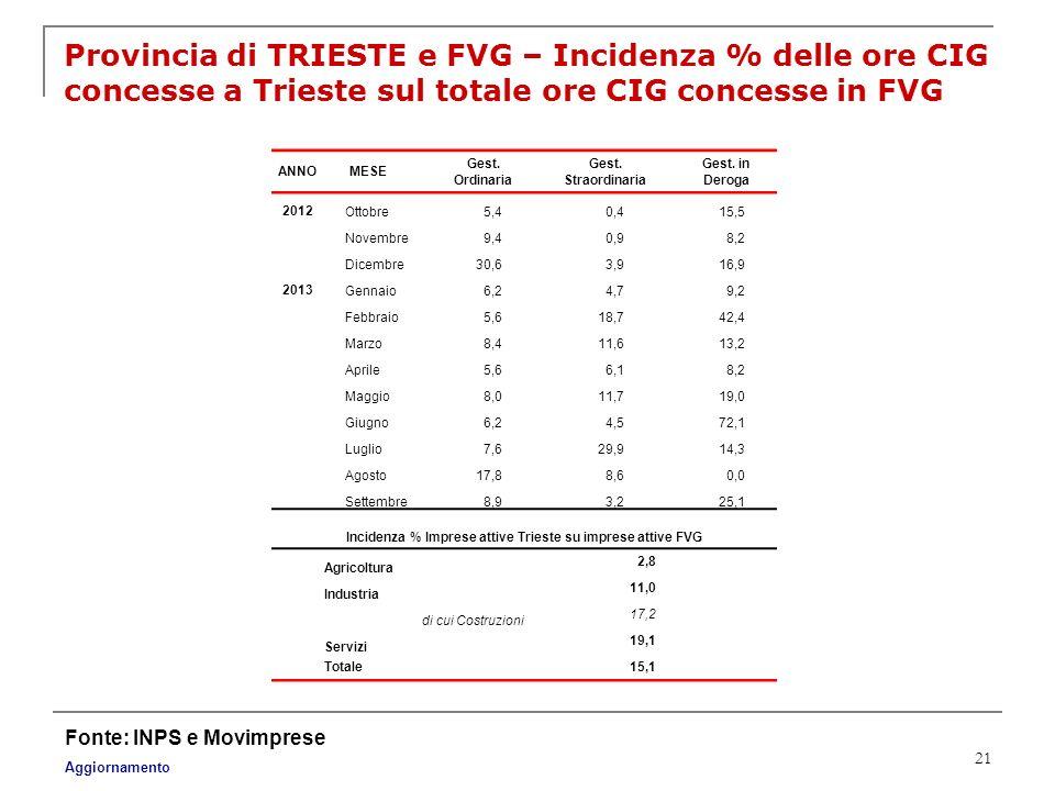 Incidenza % Imprese attive Trieste su imprese attive FVG