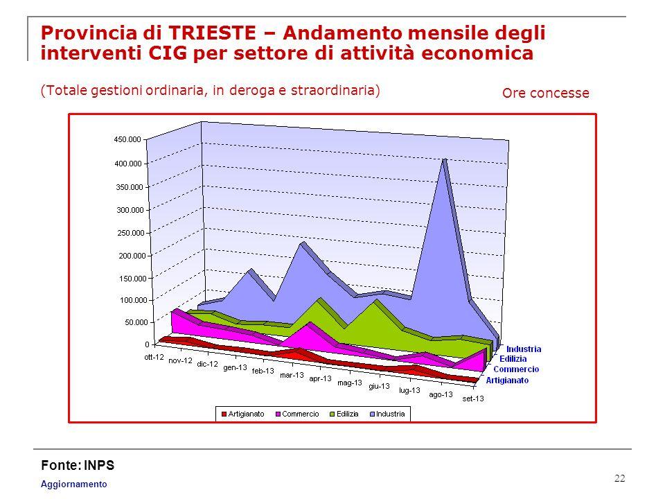 Provincia di TRIESTE – Andamento mensile degli interventi CIG per settore di attività economica (Totale gestioni ordinaria, in deroga e straordinaria)