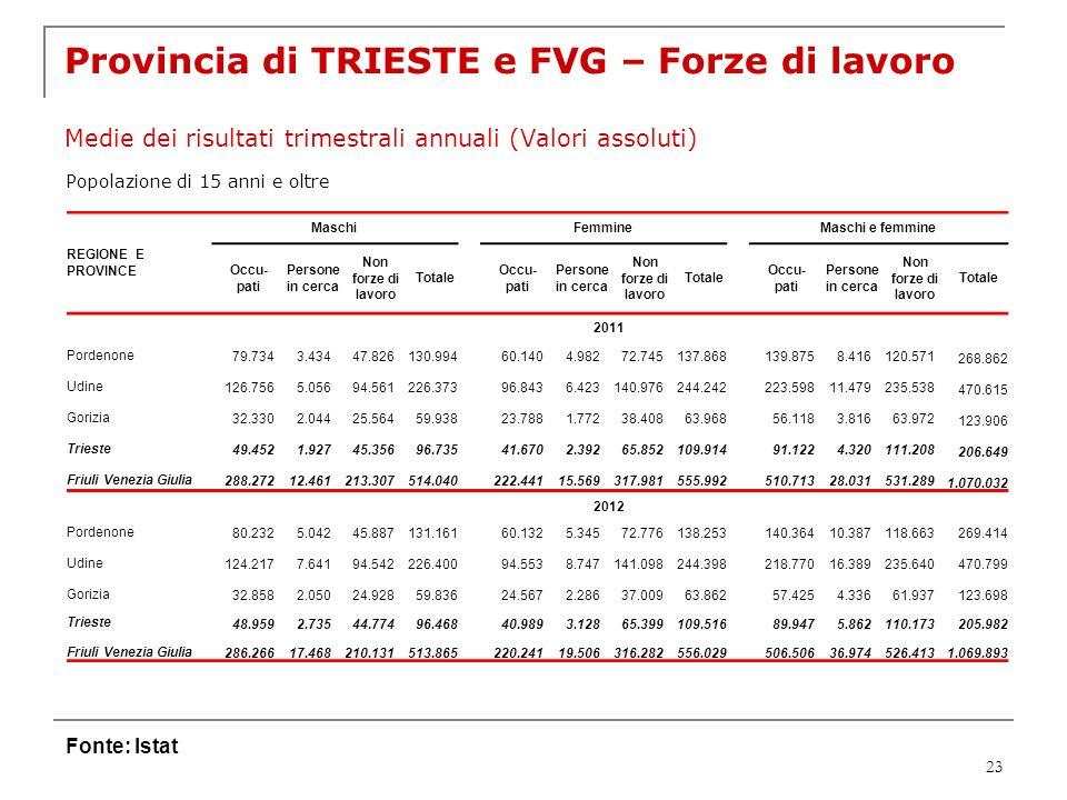 Provincia di TRIESTE e FVG – Forze di lavoro Medie dei risultati trimestrali annuali (Valori assoluti)
