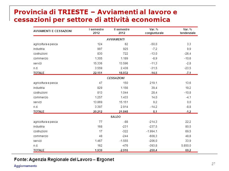 Provincia di TRIESTE – Avviamenti al lavoro e cessazioni per settore di attività economica
