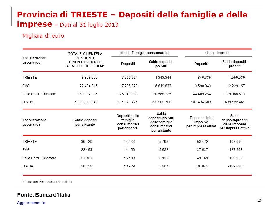 Provincia di TRIESTE – Depositi delle famiglie e delle imprese – Dati al 31 luglio 2013 Migliaia di euro