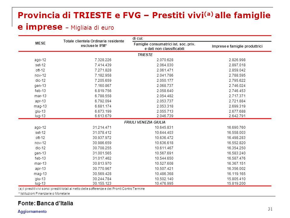 Provincia di TRIESTE e FVG – Prestiti vivi(a) alle famiglie e imprese – Migliaia di euro