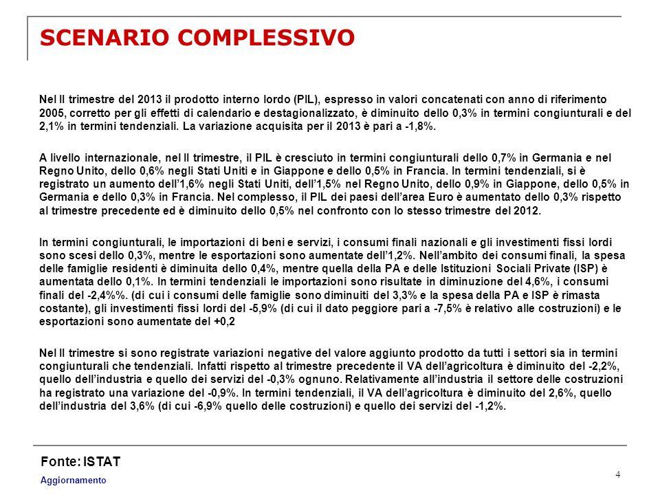 SCENARIO COMPLESSIVO Fonte: ISTAT