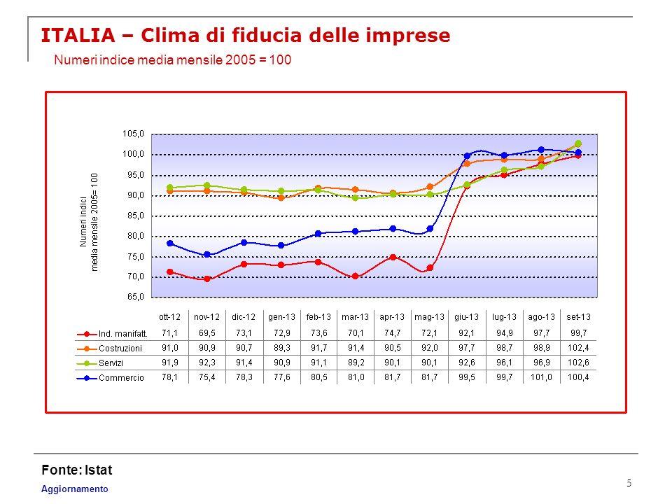ITALIA – Clima di fiducia delle imprese