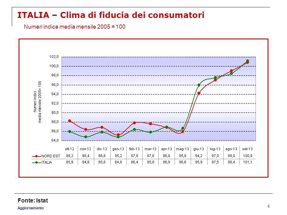 ITALIA – Clima di fiducia dei consumatori