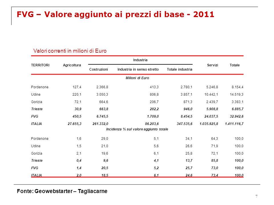 FVG – Valore aggiunto ai prezzi di base - 2011