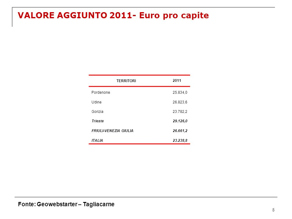 VALORE AGGIUNTO 2011- Euro pro capite