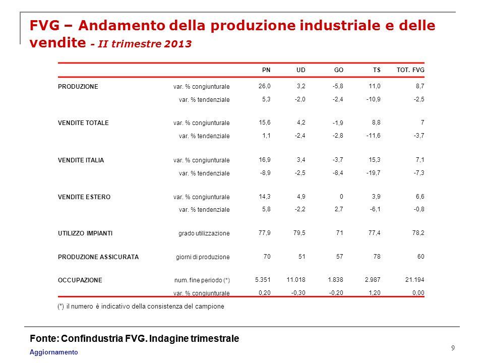 FVG – Andamento della produzione industriale e delle vendite - II trimestre 2013