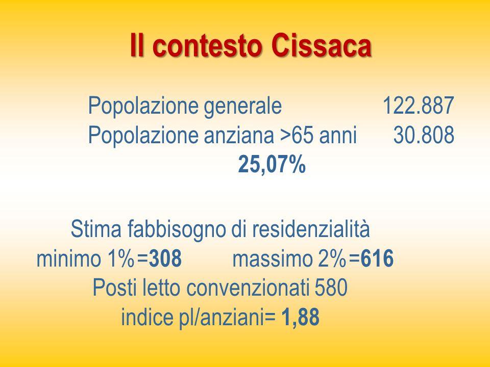 Il contesto Cissaca Popolazione generale 122.887