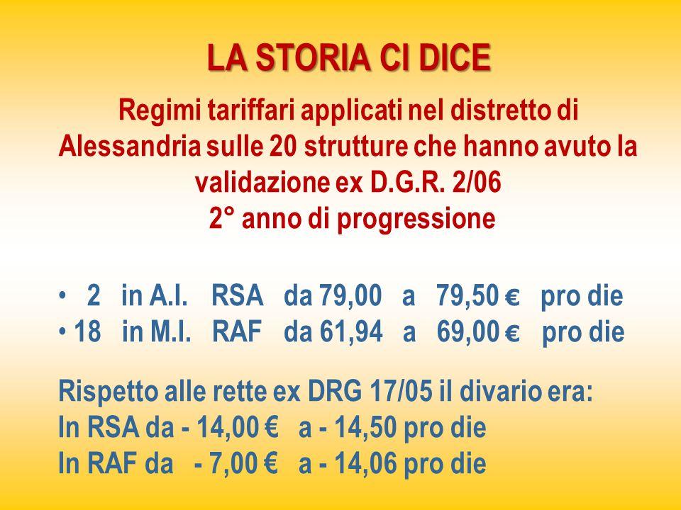 LA STORIA CI DICE Regimi tariffari applicati nel distretto di Alessandria sulle 20 strutture che hanno avuto la validazione ex D.G.R. 2/06.